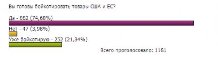 Российские потребители поддерживают идею бойкота товаров США и ЕС